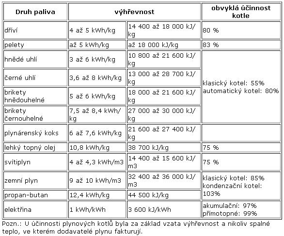 tabulka_vyhrev